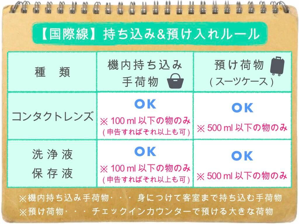 (表)コンタクトの持ち込み・預け入れルール/国際線