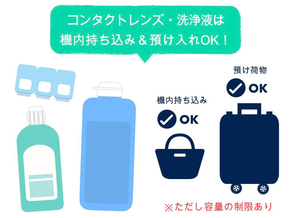 コンタクト・洗浄液は機内持ち込み・預け入れともOK