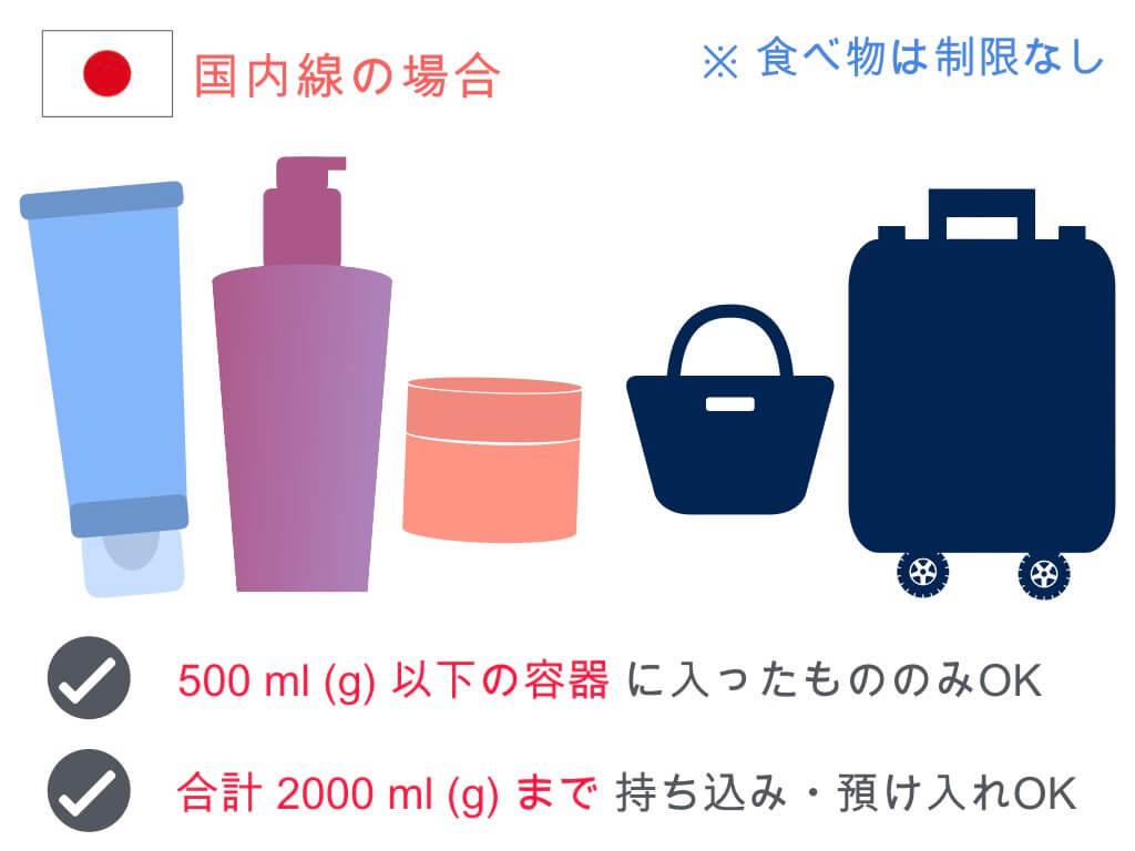 (国内線)化粧品・医薬品類のジェルの容量制限