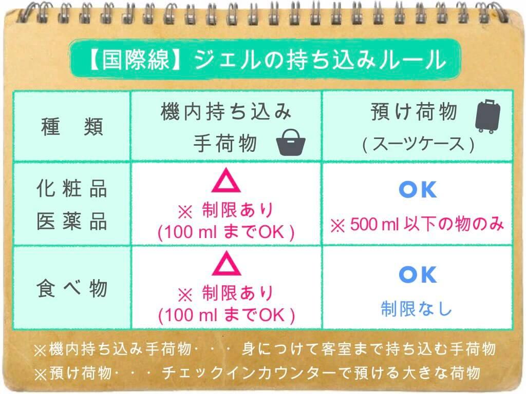 (表)ジェルの持ち込み・預け入れルール/国際線
