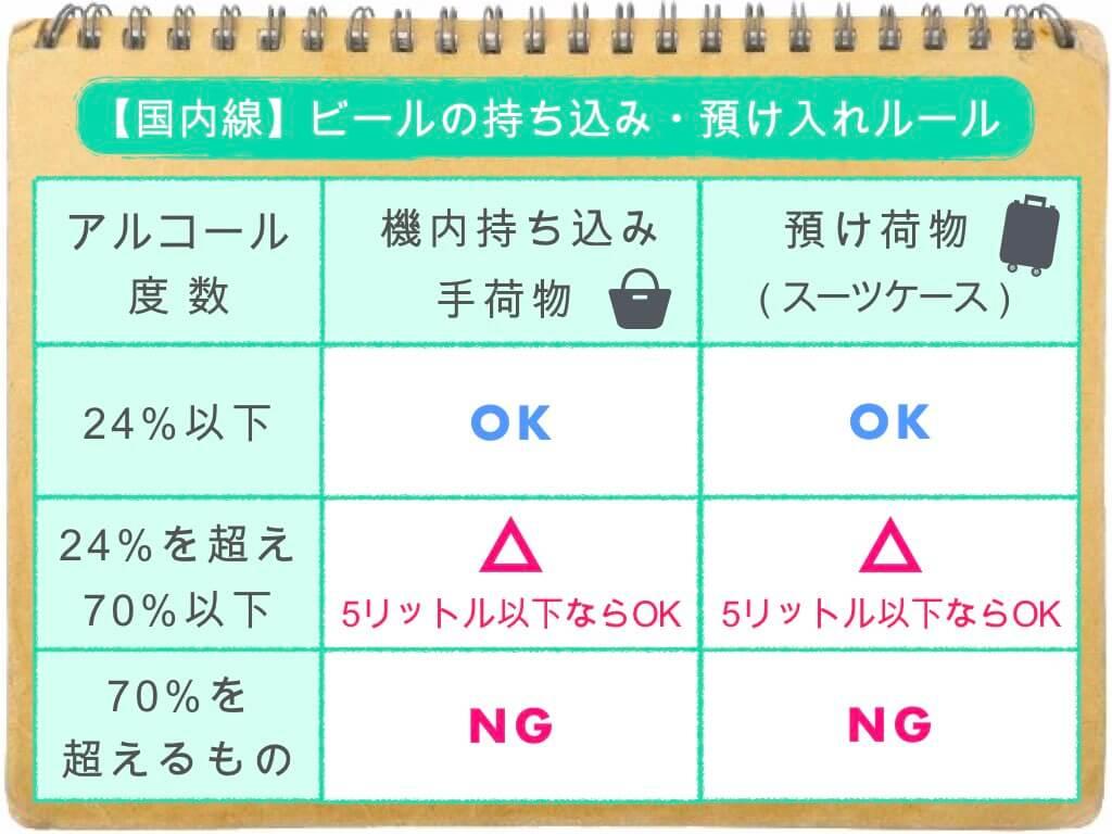 (表)ビールの持ち込み・預け入れルール/国内線