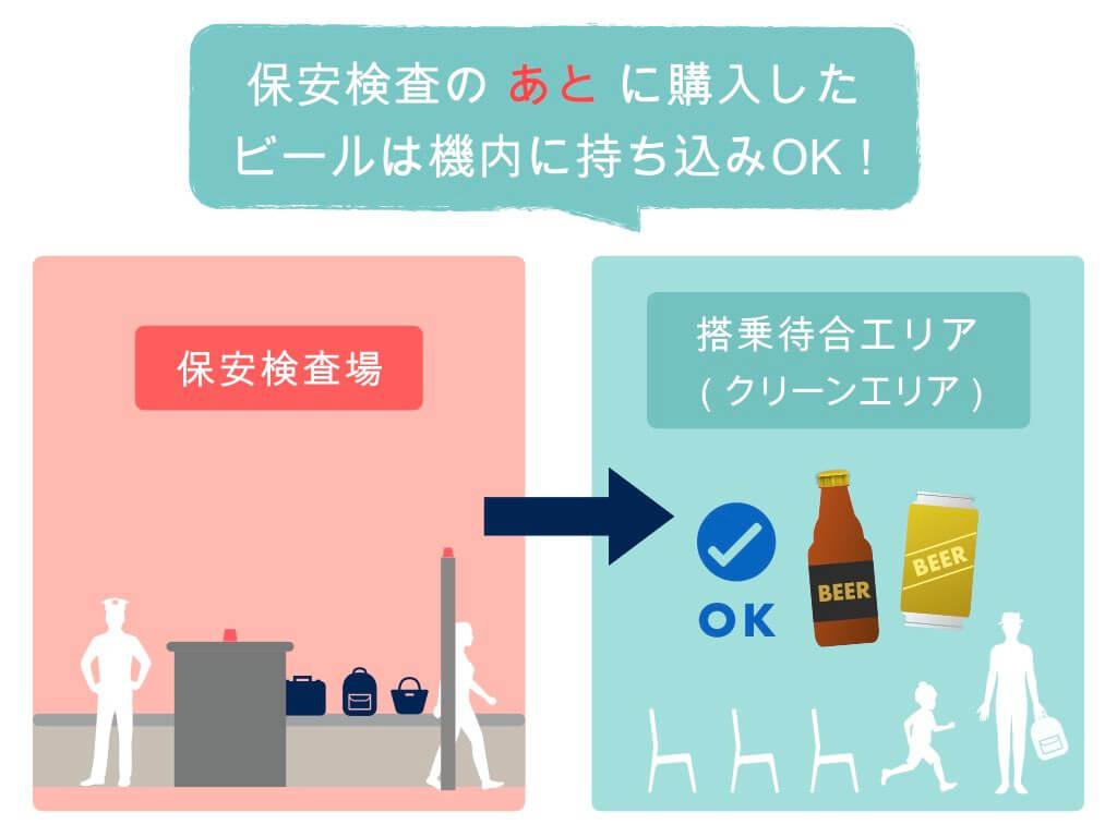 保安検査後に購入したビールは機内持ち込みOK