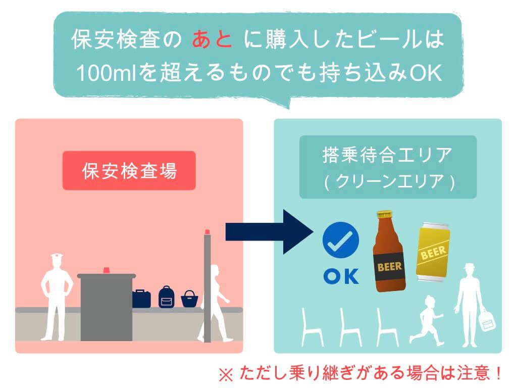 保安検査後に購入したビールは100mlを超えてもOK