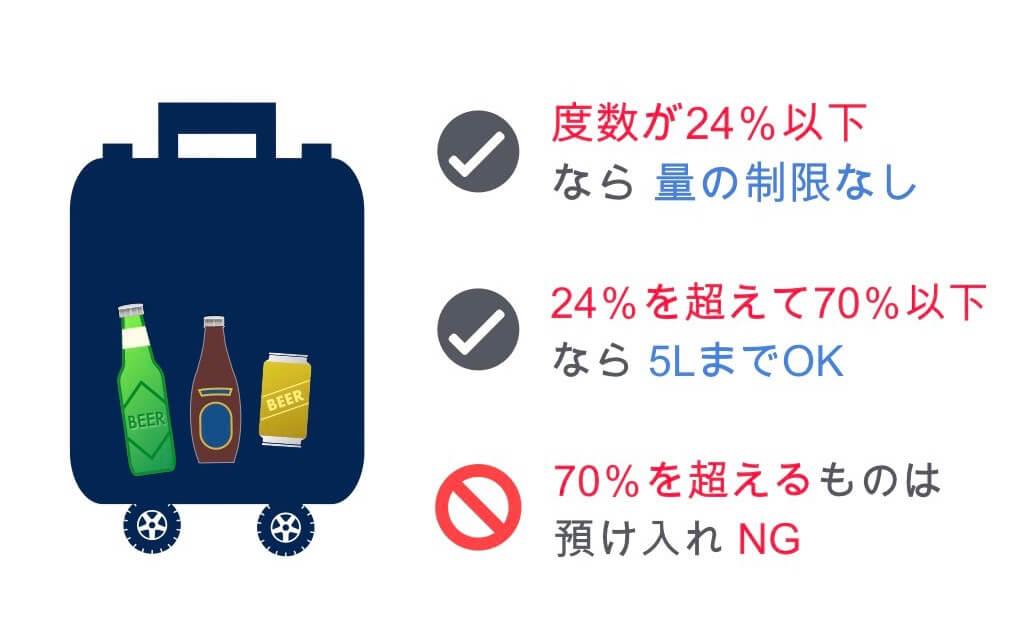 ビールの預け入れルール
