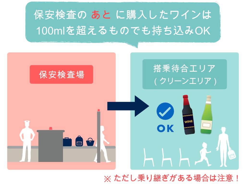 保安検査後に購入したワインは100mlを超えてもOK