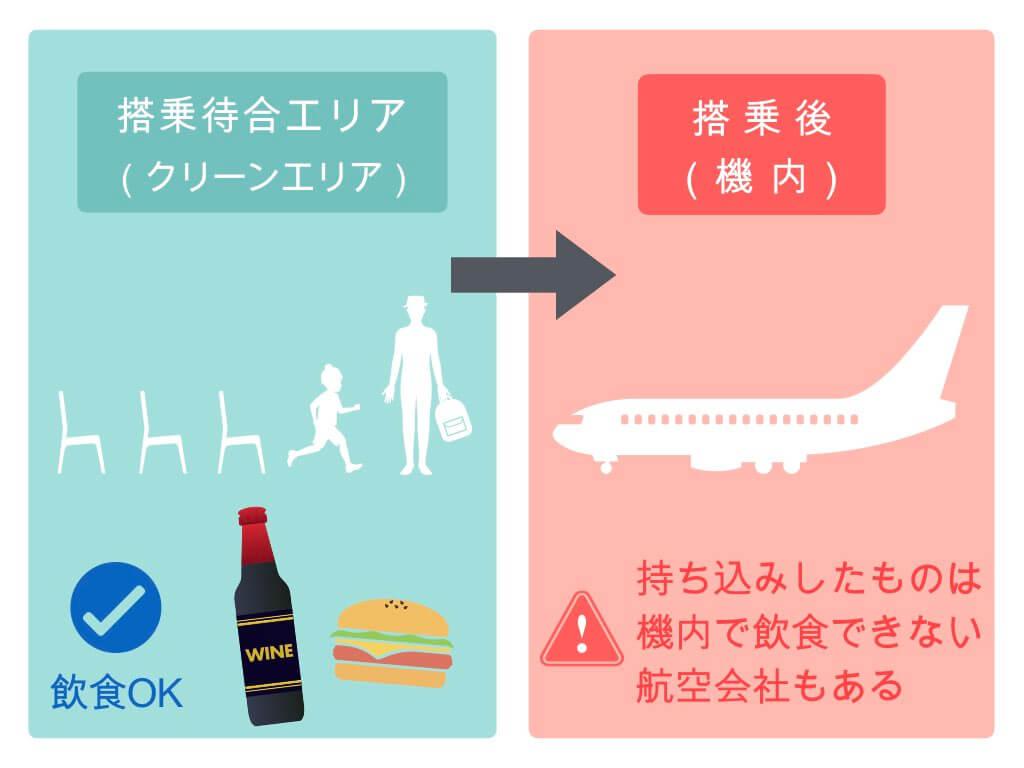 持ち込みしたものは機内で飲食できない航空会社もある