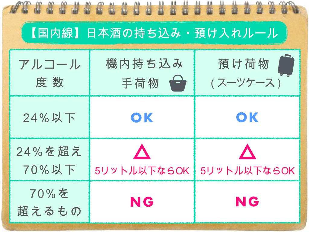 (表)日本酒の持ち込み・預け入れルール/国内線
