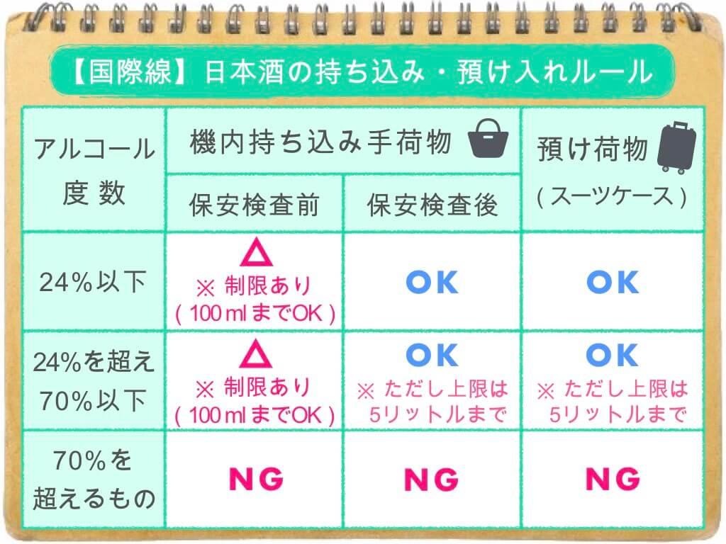 (表)日本酒の持ち込み・預け入れルール/国際線