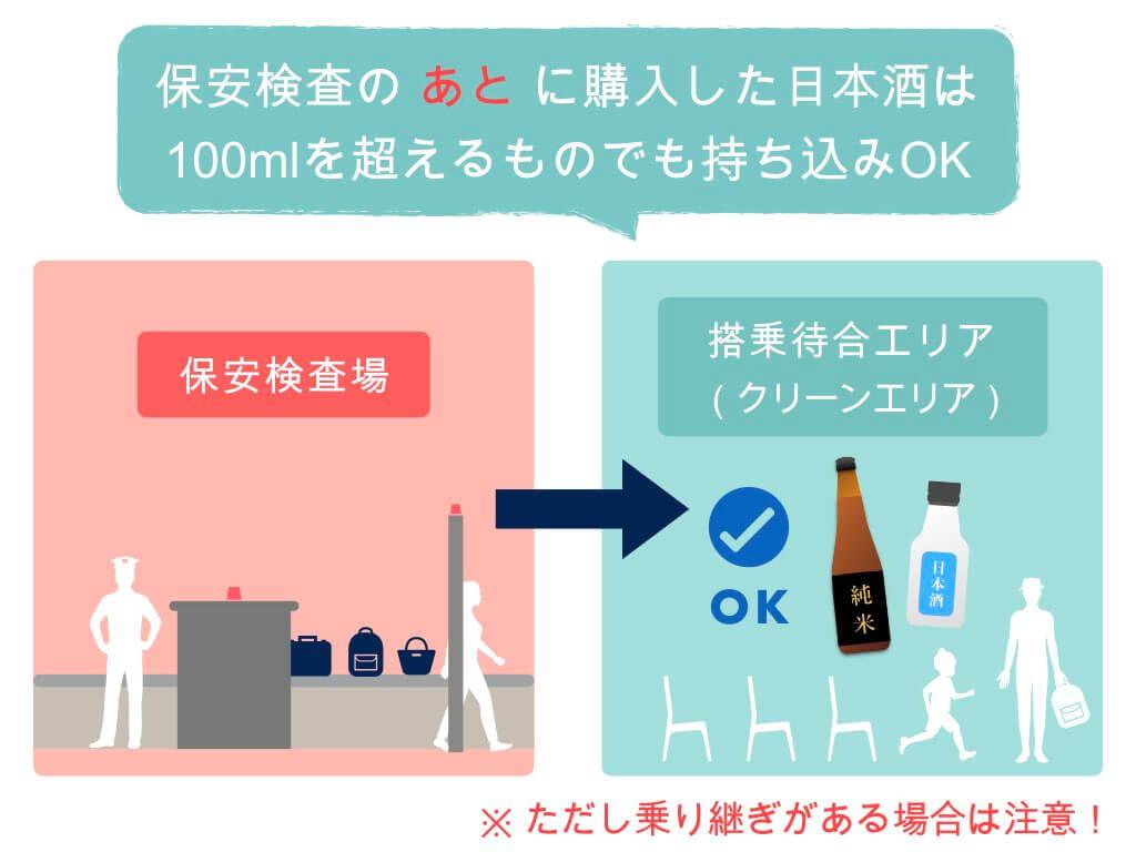 保安検査後に購入した日本酒は100mlを超えてもOK