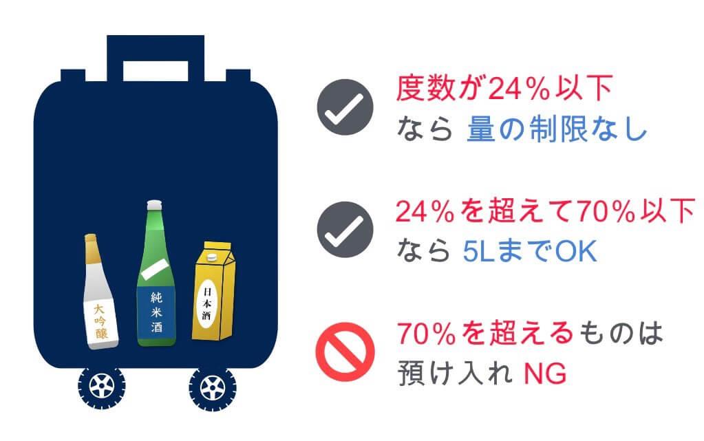 日本酒の預け入れルール