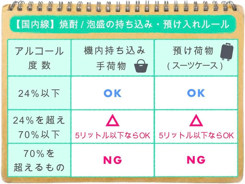 (表)焼酎・泡盛の持ち込み&預け入れルール/国内線