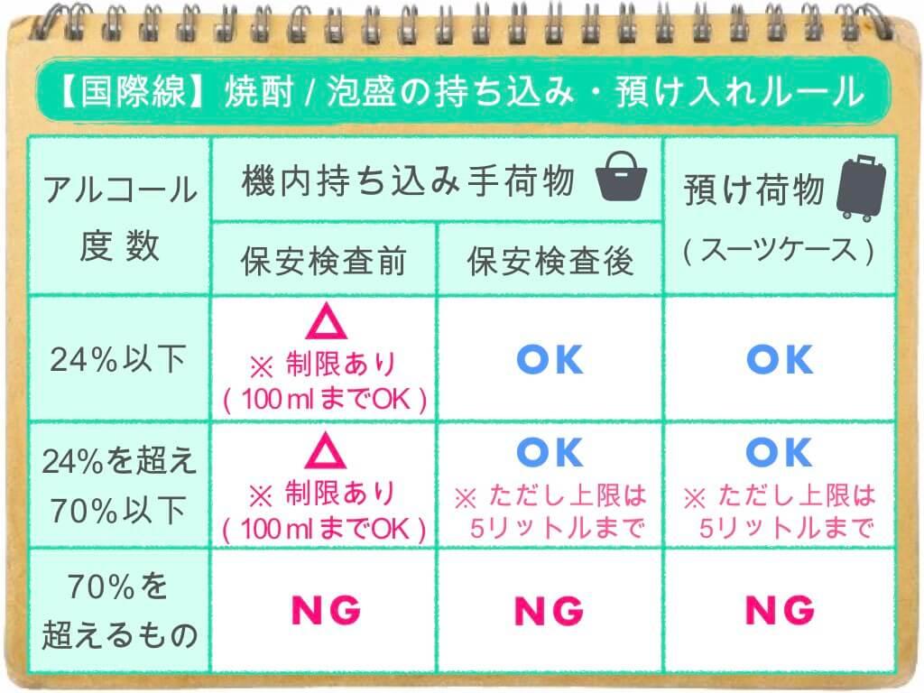 (表)焼酎・泡盛の持ち込み&預け入れルール/国際線