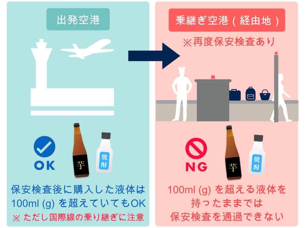 乗り継ぎ空港では再度保安検査がある
