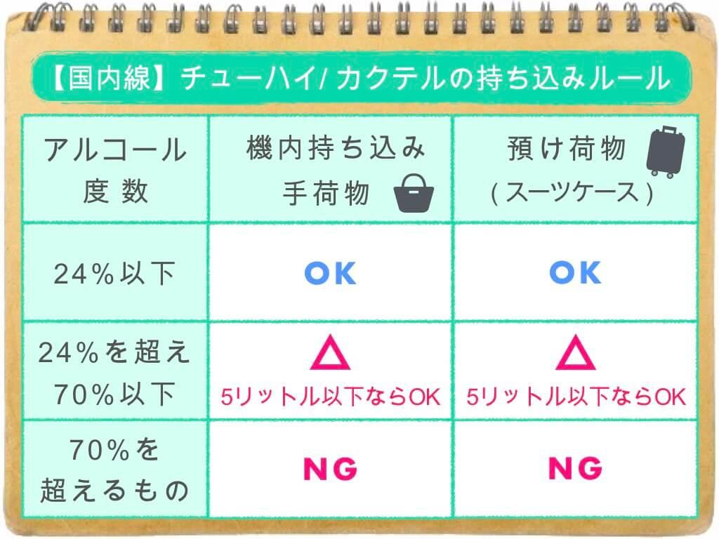 (表)チューハイ・カクテルの持ち込みルール/国内線