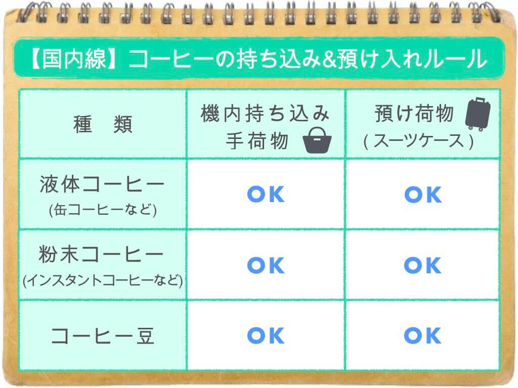 (表)コーヒーの持ち込み・預け入れルール/国内線