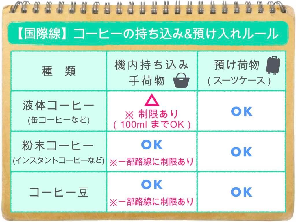 (表)コーヒーの持ち込み・預け入れルール/国際線
